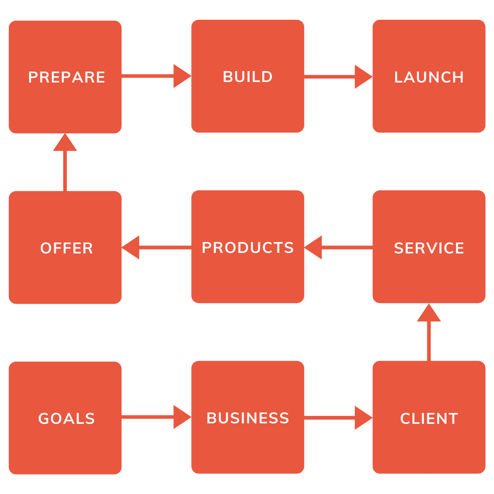 The Online Business Growth Roadmap 9steps